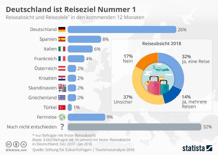 Beliebteste Urlaubsziele Der Deutschen