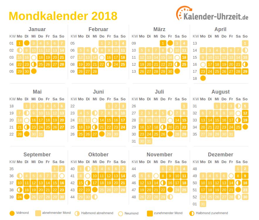 Mondkalender 2018 Vollmond Neumond Mondphasen Online